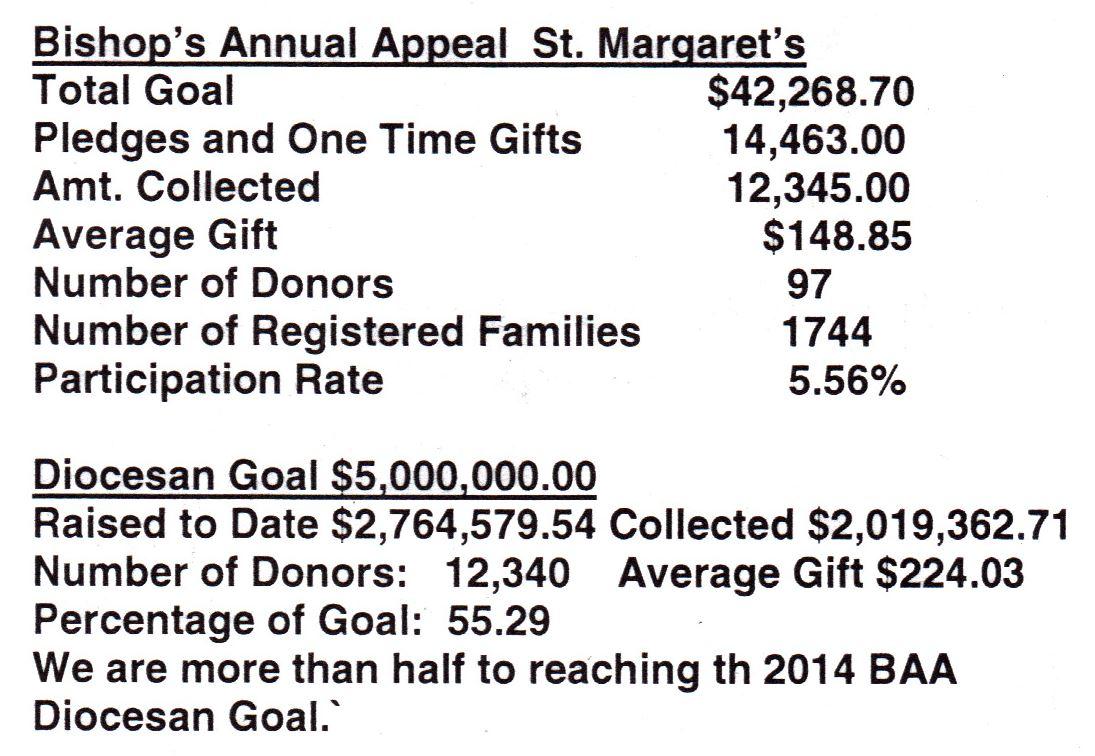 baa bishops annual appeal - 1095×756