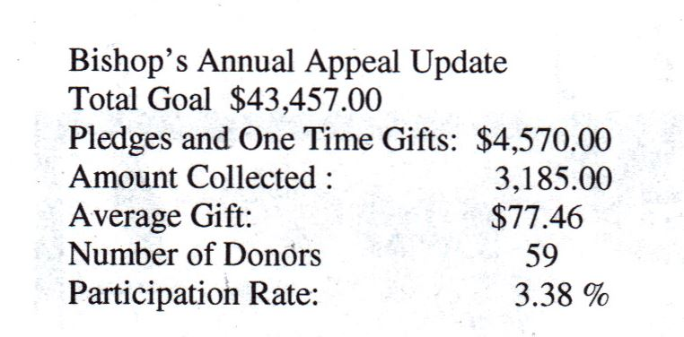 bishops annual appeal